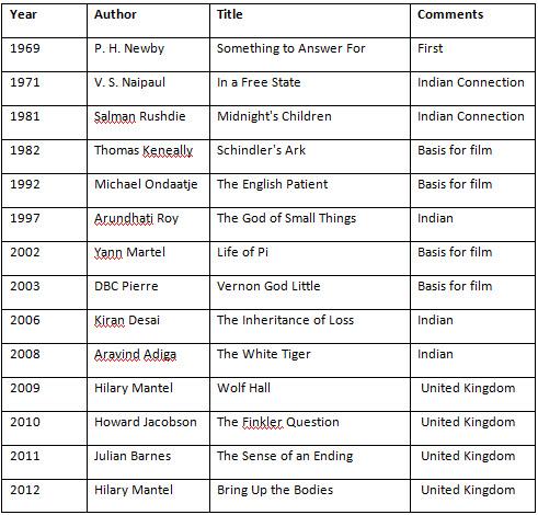 nobel prize winners 2013 list pdf
