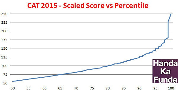 Scaled-Score-Vs-Percentile-in-CAT-2015