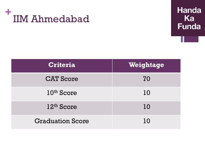 Admission Selection Criteria for IIM Ahmedabad