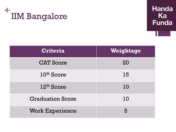 Admission Selection Criteria for IIM Bangalore