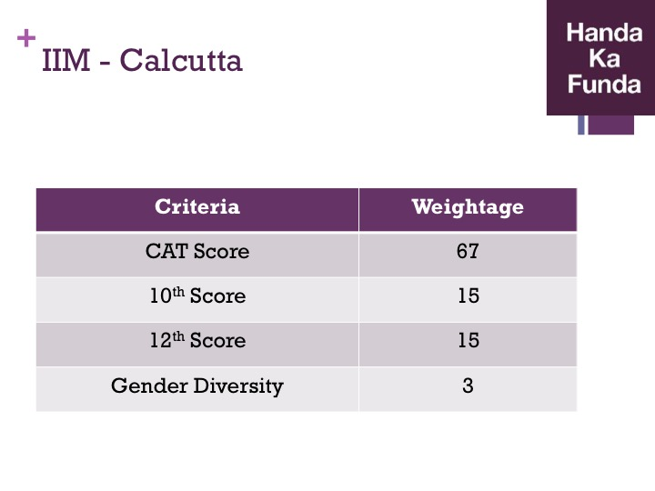 Admission Selection Criteria for IIM Calcutta