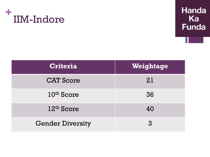 Admission Selection Criteria for IIM Indore