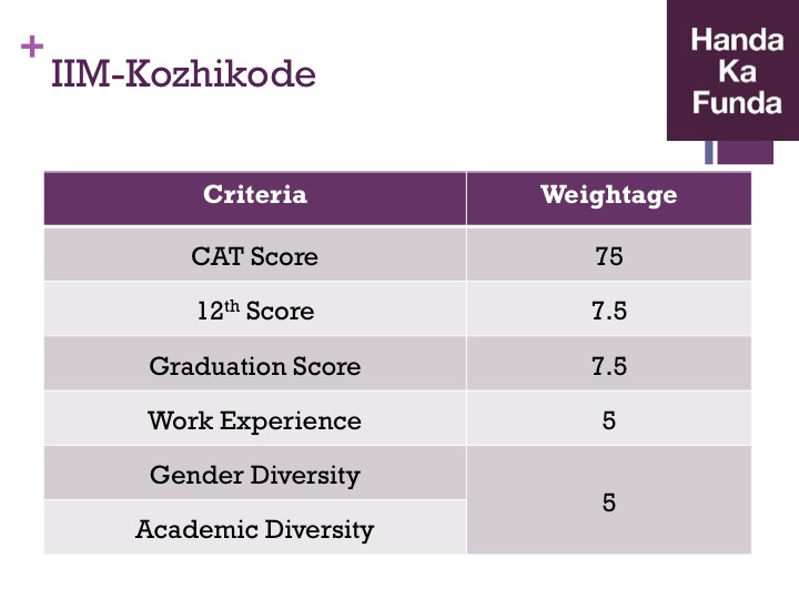 Admission Selection Criteria for IIM Kozhikode