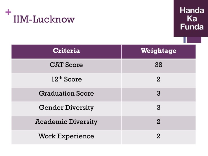 Admission Selection Criteria for IIM Lucknow
