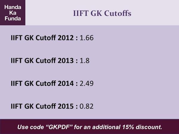 iift-gk-cutoffs-2012-2013-2014-2015