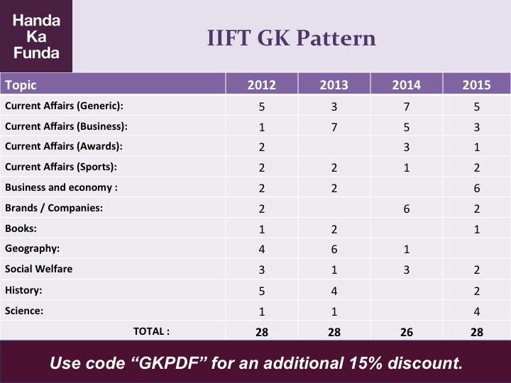iift-gk-paper-pattern-2012-2013-2014-2015