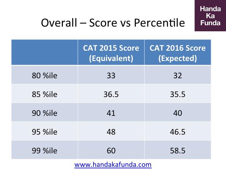 CAT 2016 Overall Analysis of Score Vs Percentile