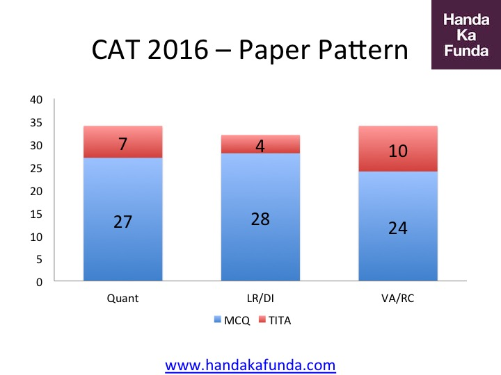 Overall CAT 2016 Pattern - MCQ vs TITA