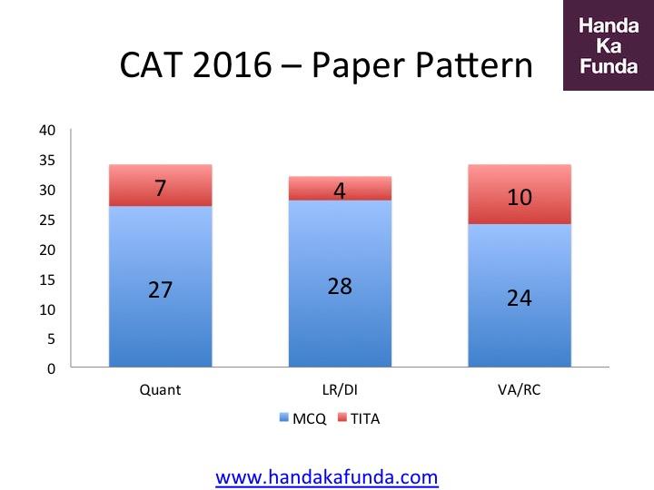 Overall CAT 2016 Pattern - MCQ vs TITA