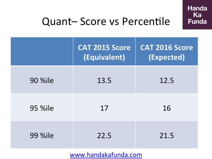 CAT 2016 Quantitative Aptitude Analysis of Score vs Percentile