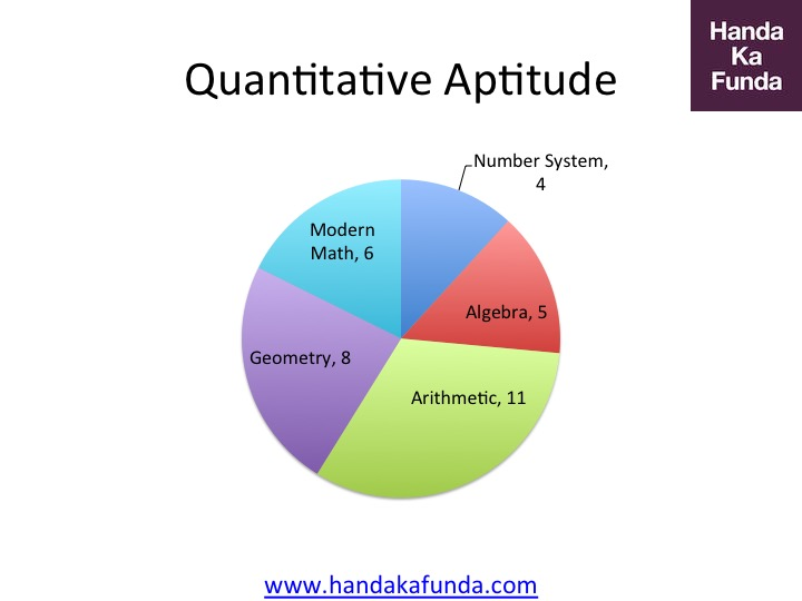 CAT 2016 Quantitative Aptitude Paper Pattern