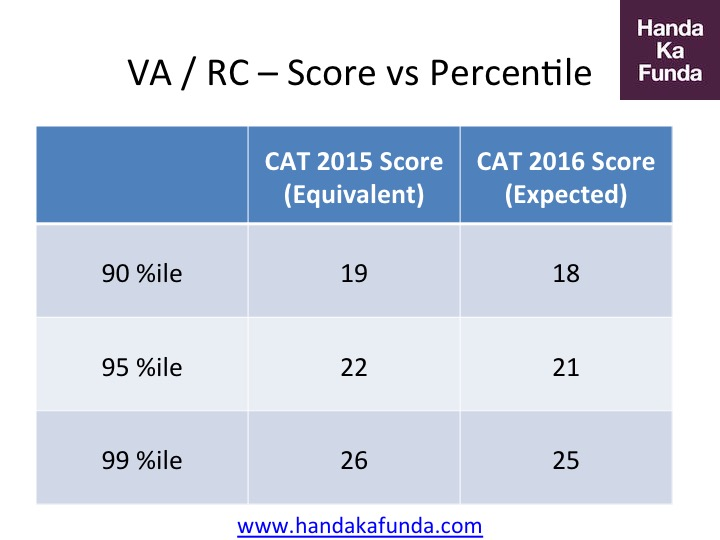 CAT 2016 Verbal Ability and Reading Comprehension Analysis of Score vs Percentile