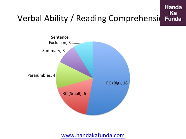 CAT 2016 Verbal Ability and Reading Comprehension Paper Pattern
